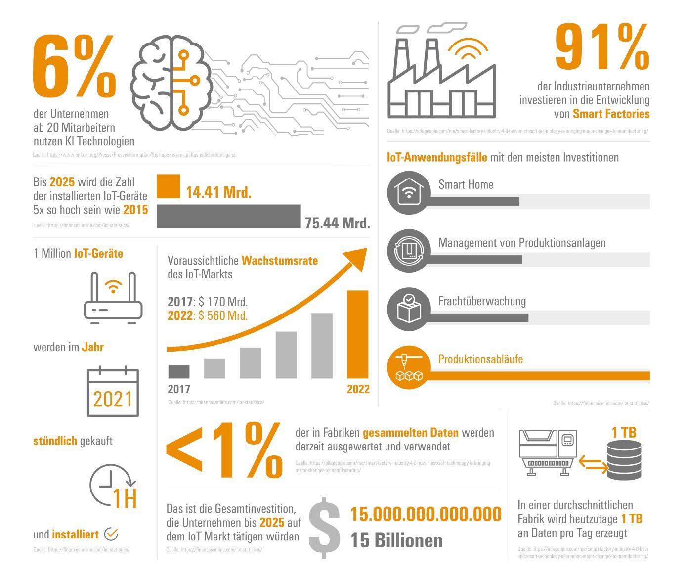 Industrial IoT – einige Zahlen und Fakten