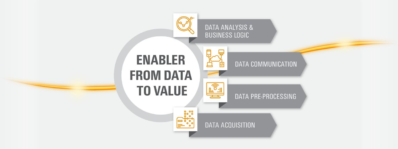 "The easy way to the Industrial IoT based on the data mechanic – ""from data to value""​ ​"